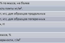 Характеристики ГКЛВ