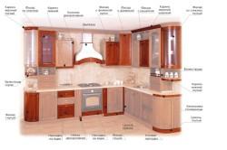 Расположение кухонных фасадов в гарнитуре