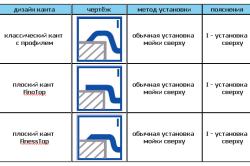 Схема установки накладной мойки