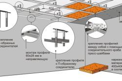 Схема монтажа одноуровневого гипсокартонного потолка на кухне