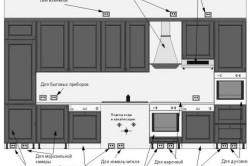 Схема размещения розеток под бытовую технику на кухне