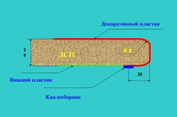 Схема столешницы из ДСП