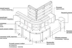 Схема устройства барной стойки