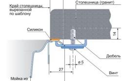 Схема установки мойки и столешницы