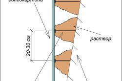 Схема выравнивания стены гипсокартоном