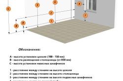 Схема замера кухни
