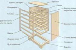 Конструкция комодов