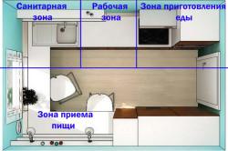 Функциональные зоны прямой кухни