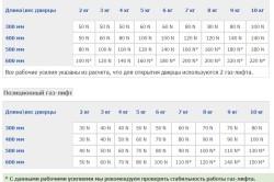 Таблица расчета мощности газлифта