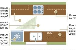 Расположение двухрядной модульной мебели на кухне