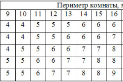 Расчет количества обоев