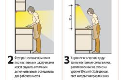 Принцип освещения пространства кухни