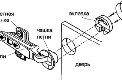 Схема установки петли на фасад