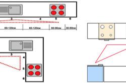 Нормы расположения кухонных приборов друг от друга