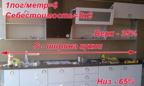 Определение погонного метра кухни