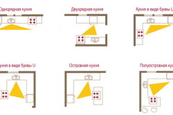 Правило рабочего треугольника для различных планировок кухни