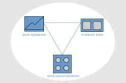 Правило треугольника для кухни