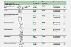 Расчет суммарной мощности электрических приборов на кухне
