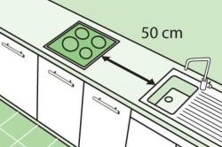 Минимальное расстояние от плиты до мойки