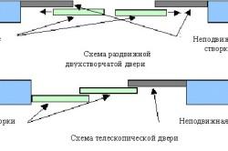 Схемы раздвигания дверей