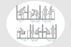 Размеры минимальных проходов на кухне