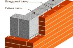 Схема облицовки стен кирпичом