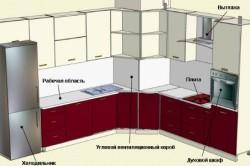 Схема угловой кухни с вытяжкой