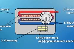 Основные составляющие проточного водонагревателя