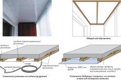 Установка деревянной обрешетки для облицовки потолка ПВХ-панелями