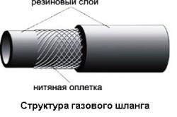 Структура гибкого газового шланга