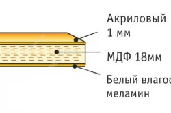 Структура столешницы с акрилом