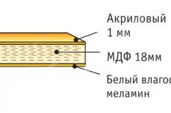 Структура акрилового фасада кухни