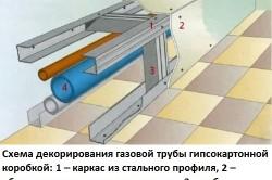 Схема декорирования газовой трубы гипсокартонной коробкой