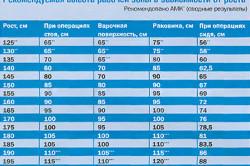 Расчет оптимальной высоты кухонной столешницы в зависимости от роста