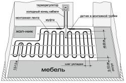 Схема укладки теплого пола на кухне