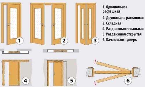 Виды дверей для кухни