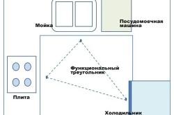 Функциональный треугольник на кухне