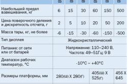 Характеристики электронных весов