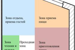 Схема зонирования кухни, объединенной с гостиной
