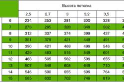 Таблица расчета мощности вытяжки для кухни