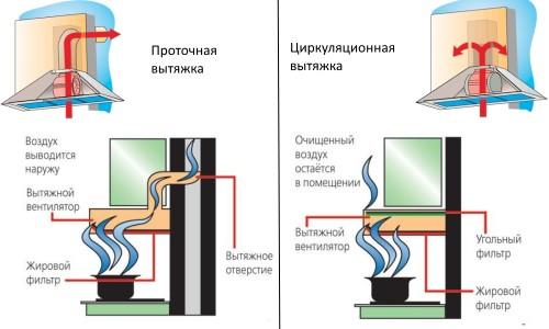 Сравнение проточной и циркуляционной вытяжек
